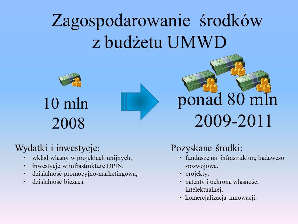 Zagospodarowanie środków z budżetu UMWD 10 mln 2008 ponad 80 mln 2009-2011 Wydatki i inwestycje: wkład własny w projektach unijnych, inwestycje w infrastrukturę DPIN, działalność promocyjno-marketingowa, działalność bieżąca.