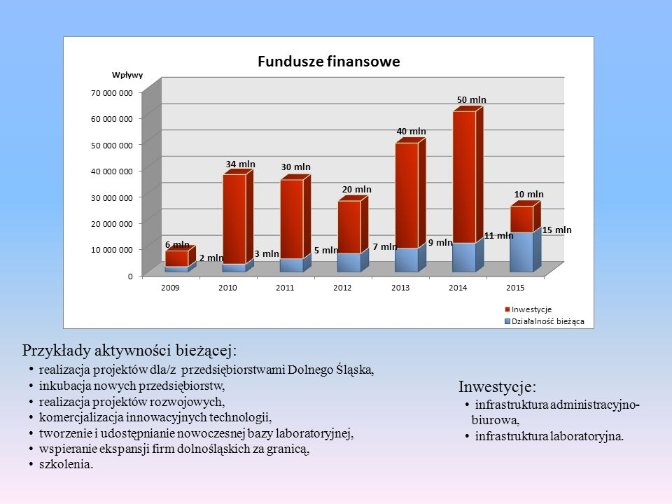 Przykłady aktywności bieżącej: realizacja projektów dla/z przedsiębiorstwami Dolnego Śląska, inkubacja nowych przedsiębiorstw, realizacja projektów rozwojowych, komercjalizacja innowacyjnych technologii, tworzenie i udostępnianie nowoczesnej bazy laboratoryjnej, wspieranie ekspansji firm dolnośląskich za granicą, szkolenia.