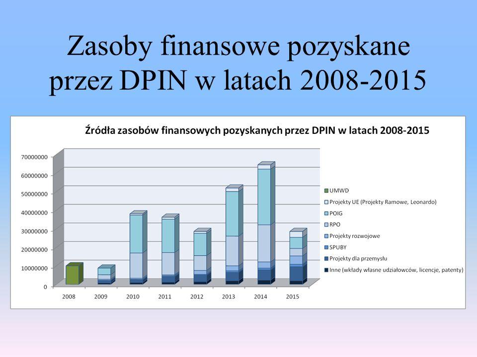 Zasoby finansowe pozyskane przez DPIN w latach 2008-2015