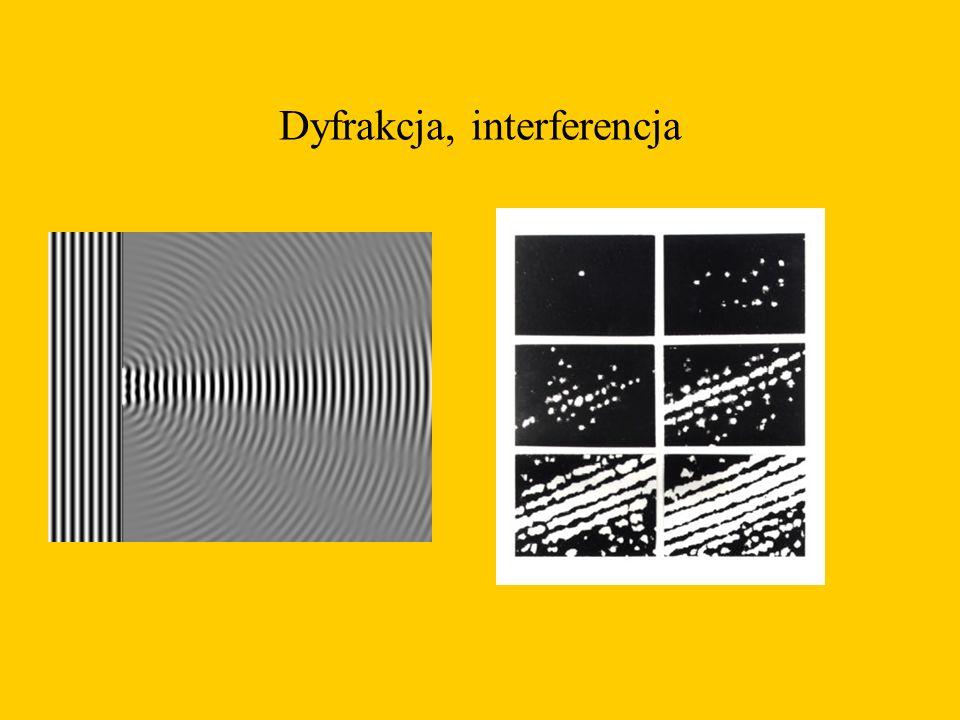 Dyfrakcja, interferencja