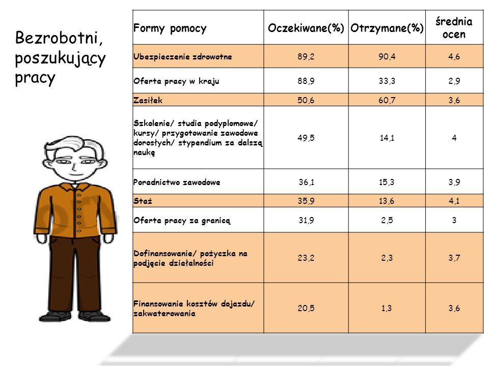 Formy pomocyOczekiwane (%)Otrzymane (%)Średnia ocen Organizacja stażu74,175,64,7 Znalezienie kandydata do pracy 46,1424,5 Dofinansowanie/ pożyczka ma wyposażenie miejsca pracy/ grant na telepracę 29,025,64,5 Organizacja robót publicznych/ prac interwencyjnych/ przygotowanie zawodowe dorosłych 16,614,84,7 Refundacja/ dofinansowanie części wynagrodzeń16,113,14,6 Udzielanie informacji/ poradnictwo6,77,44,6 Kształcenie własne/ pracowników 4,71,15 Pracodawcy