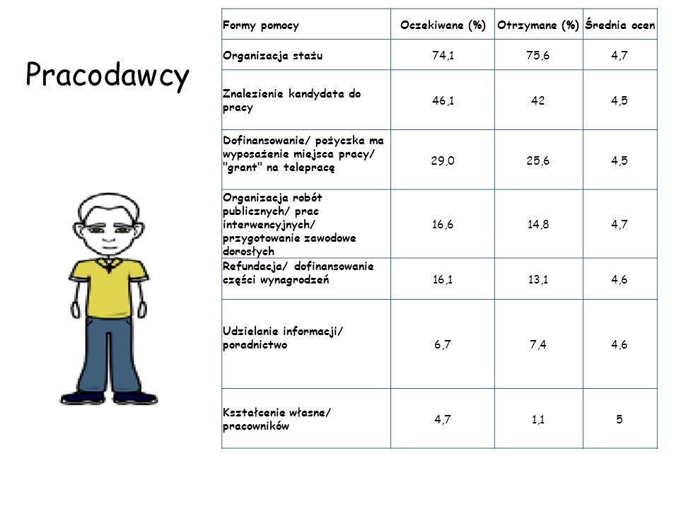 Formy pomocyOczekiwane (%)Otrzymane (%)Średnia ocen Organizacja stażu74,175,64,7 Znalezienie kandydata do pracy 46,1424,5 Dofinansowanie/ pożyczka ma