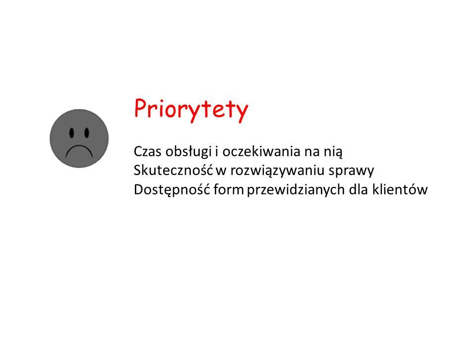 Czas obsługi i oczekiwania na nią Skuteczność w rozwiązywaniu sprawy Dostępność form przewidzianych dla klientów Priorytety