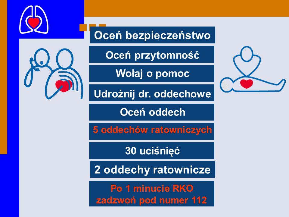 Oceń bezpieczeństwo 2 oddechy ratownicze Oceń przytomność Wołaj o pomoc Udrożnij dr. oddechowe Oceń oddech 5 oddechów ratowniczych 30 uciśnięć Po 1 mi