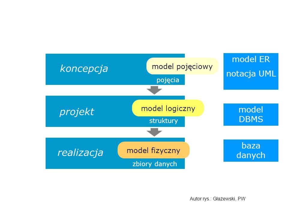 Fazy projektowania systemów model logiczny projekt realizacja model fizyczny koncepcja model pojęciowy model ER notacja UML model DBMS baza danych pojęcia struktury zbiory danych Autor rys.: Głażewski, PW