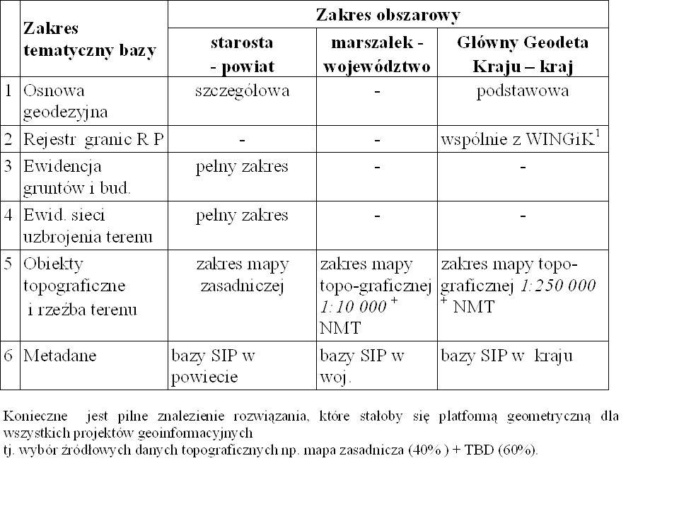 Relacje SIP z systemami branżowymi i terytorialnymi Relacje SIP z systemami branżowymi i regionalnymi Poziom lokalny Poziom regionalny Poziom centralny Poziom I Poziom II Poziom I System branżowy (dwupoziomowy) System tematyczny (rozproszony na I poziomie) System SIP (trzypoziomowy ) SYSTEMY ZASILAJĄCE