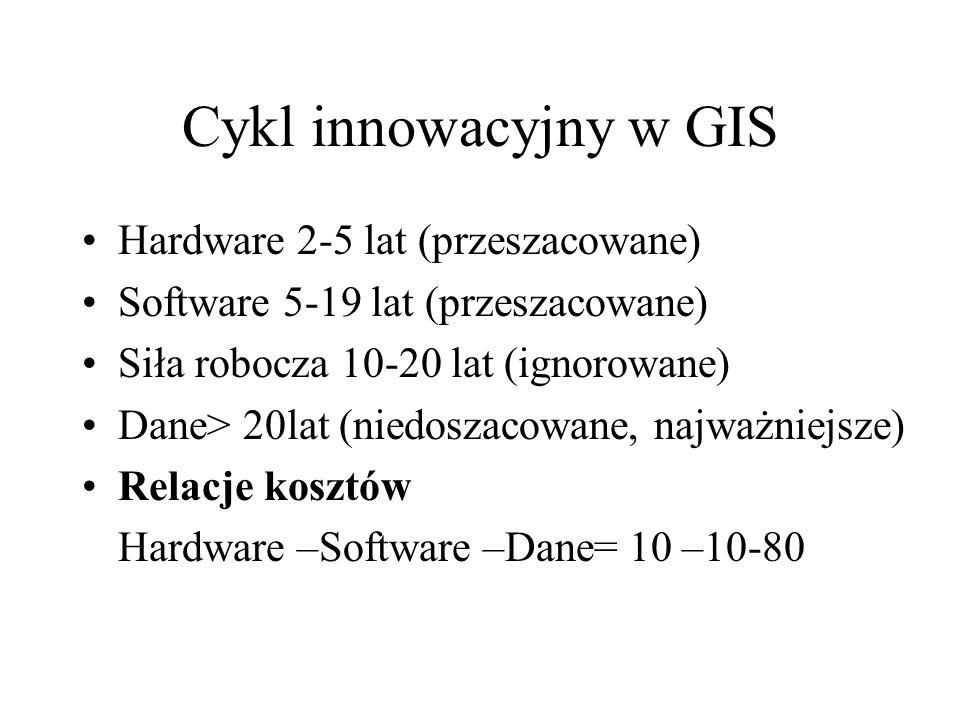 Cykl innowacyjny w GIS Hardware 2-5 lat (przeszacowane) Software 5-19 lat (przeszacowane) Siła robocza 10-20 lat (ignorowane) Dane> 20lat (niedoszacowane, najważniejsze) Relacje kosztów Hardware –Software –Dane= 10 –10-80