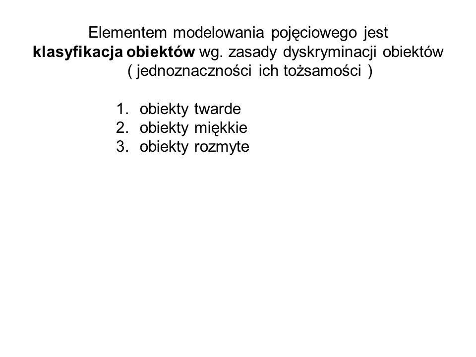 Elementem modelowania pojęciowego jest klasyfikacja obiektów wg.
