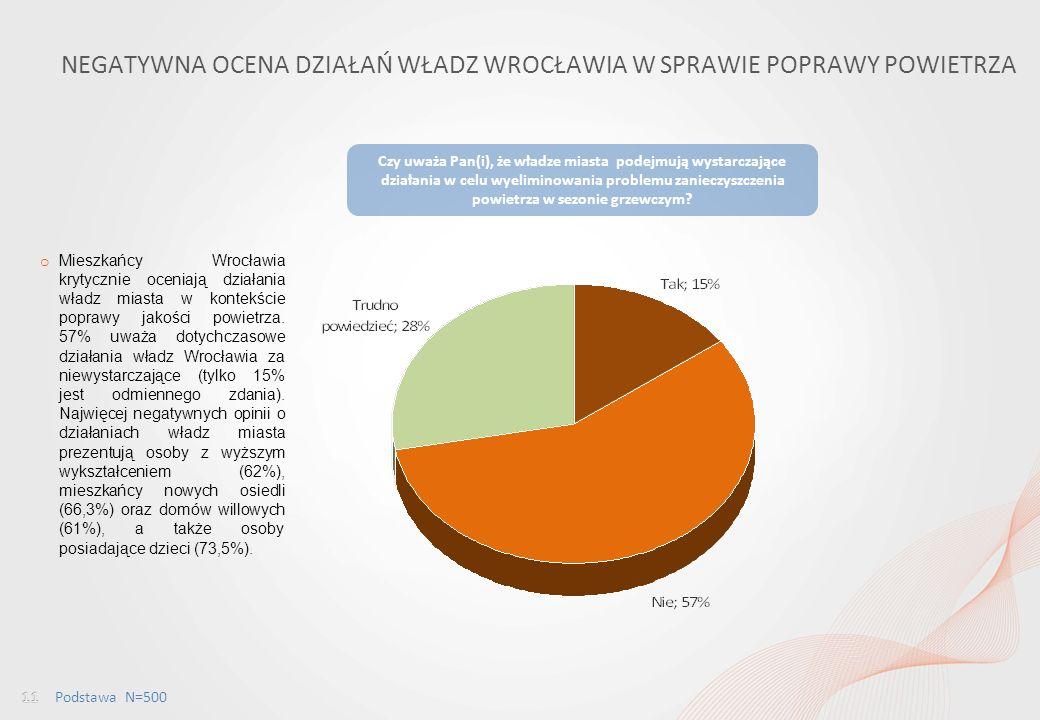 Percepcja jakości powietrza wśród mieszkańców Wrocławia i ocena dostępu do informacji w tym obszarze NEGATYWNA OCENA DZIAŁAŃ WŁADZ WROCŁAWIA W SPRAWIE POPRAWY POWIETRZA Czy uważa Pan(i), że władze miasta podejmują wystarczające działania w celu wyeliminowania problemu zanieczyszczenia powietrza w sezonie grzewczym.