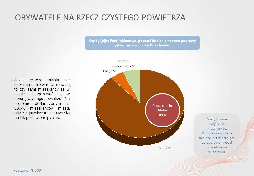 Percepcja jakości powietrza wśród mieszkańców Wrocławia i ocena dostępu do informacji w tym obszarze OBYWATELE NA RZECZ CZYSTEGO POWIETRZA Czy był(a)by Pan(i) skłonny(a) poprzeć działania na rzecz poprawy jakości powietrza we Wrocławiu.