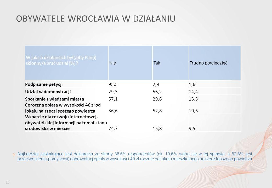 Percepcja jakości powietrza wśród mieszkańców Wrocławia i ocena dostępu do informacji w tym obszarze OBYWATELE WROCŁAWIA W DZIAŁANIU o Najbardziej zaskakująca jest deklaracja ze strony 36,6% respondentów (ok.