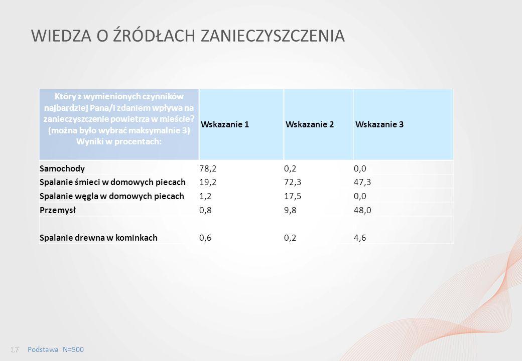 Percepcja jakości powietrza wśród mieszkańców Wrocławia i ocena dostępu do informacji w tym obszarze WIEDZA O ŹRÓDŁACH ZANIECZYSZCZENIA Który z wymienionych czynników najbardziej Pana/i zdaniem wpływa na zanieczyszczenie powietrza w mieście.