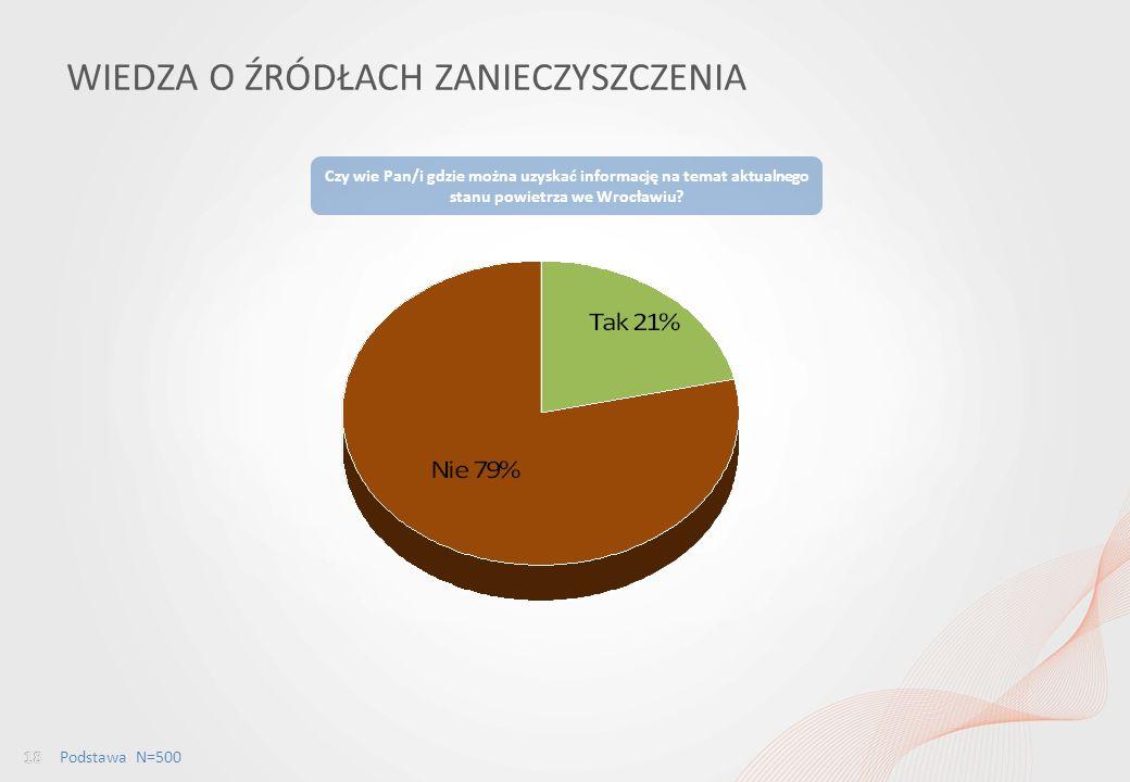 Percepcja jakości powietrza wśród mieszkańców Wrocławia i ocena dostępu do informacji w tym obszarze WIEDZA O ŹRÓDŁACH ZANIECZYSZCZENIA Czy wie Pan/i gdzie można uzyskać informację na temat aktualnego stanu powietrza we Wrocławiu.