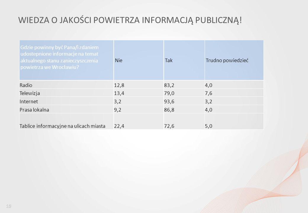 Percepcja jakości powietrza wśród mieszkańców Wrocławia i ocena dostępu do informacji w tym obszarze WIEDZA O JAKOŚCI POWIETRZA INFORMACJĄ PUBLICZNĄ.