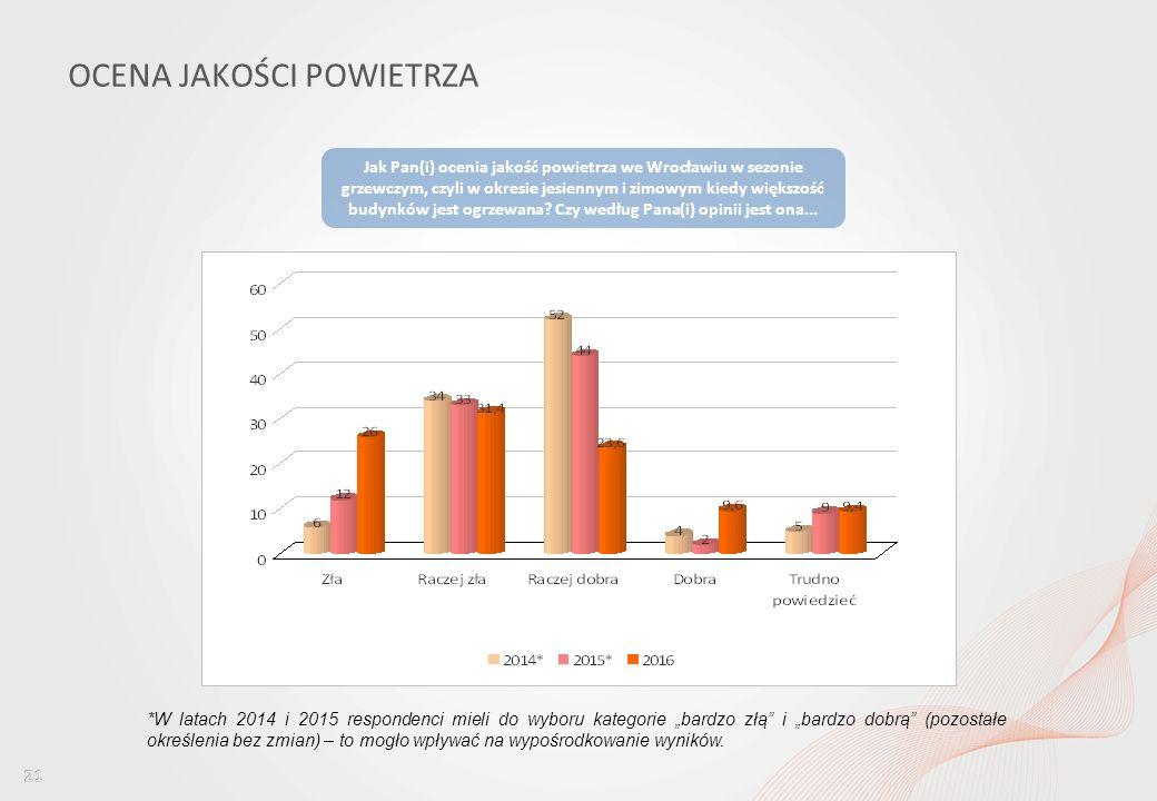 Percepcja jakości powietrza wśród mieszkańców Wrocławia i ocena dostępu do informacji w tym obszarze OCENA JAKOŚCI POWIETRZA Jak Pan(i) ocenia jakość powietrza we Wrocławiu w sezonie grzewczym, czyli w okresie jesiennym i zimowym kiedy większość budynków jest ogrzewana.