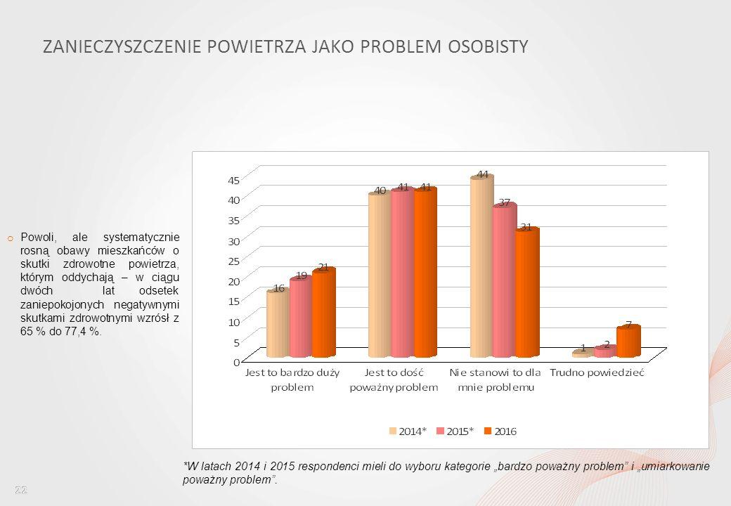 Percepcja jakości powietrza wśród mieszkańców Wrocławia i ocena dostępu do informacji w tym obszarze ZANIECZYSZCZENIE POWIETRZA JAKO PROBLEM OSOBISTY o Powoli, ale systematycznie rosną obawy mieszkańców o skutki zdrowotne powietrza, którym oddychają – w ciągu dwóch lat odsetek zaniepokojonych negatywnymi skutkami zdrowotnymi wzrósł z 65 % do 77,4 %.
