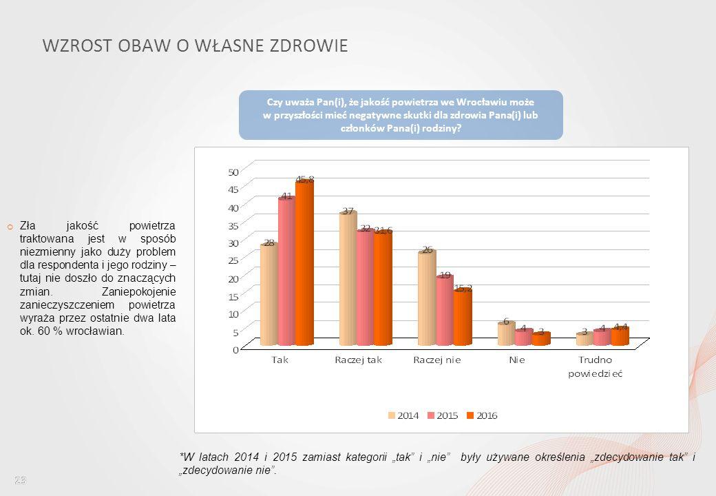 Percepcja jakości powietrza wśród mieszkańców Wrocławia i ocena dostępu do informacji w tym obszarze WZROST OBAW O WŁASNE ZDROWIE o Zła jakość powietrza traktowana jest w sposób niezmienny jako duży problem dla respondenta i jego rodziny – tutaj nie doszło do znaczących zmian.