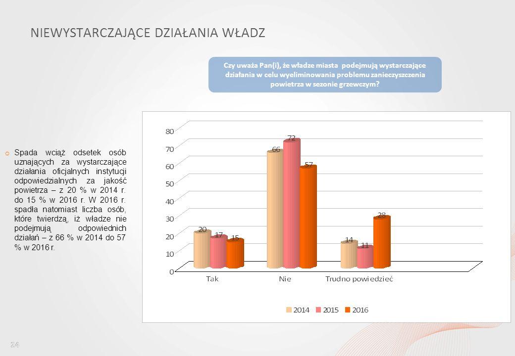 Percepcja jakości powietrza wśród mieszkańców Wrocławia i ocena dostępu do informacji w tym obszarze NIEWYSTARCZAJĄCE DZIAŁANIA WŁADZ o Spada wciąż odsetek osób uznających za wystarczające działania oficjalnych instytucji odpowiedzialnych za jakość powietrza – z 20 % w 2014 r.
