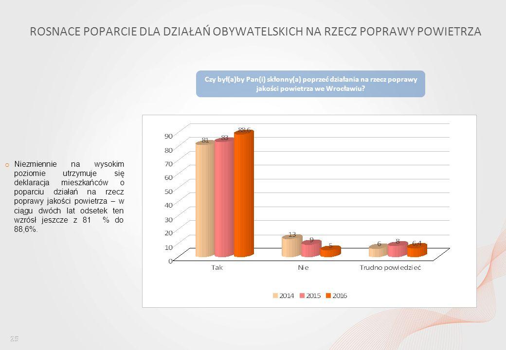 Percepcja jakości powietrza wśród mieszkańców Wrocławia i ocena dostępu do informacji w tym obszarze ROSNACE POPARCIE DLA DZIAŁAŃ OBYWATELSKICH NA RZECZ POPRAWY POWIETRZA o Niezmiennie na wysokim poziomie utrzymuje się deklaracja mieszkańców o poparciu działań na rzecz poprawy jakości powietrza – w ciągu dwóch lat odsetek ten wzrósł jeszcze z 81 % do 88,6%.