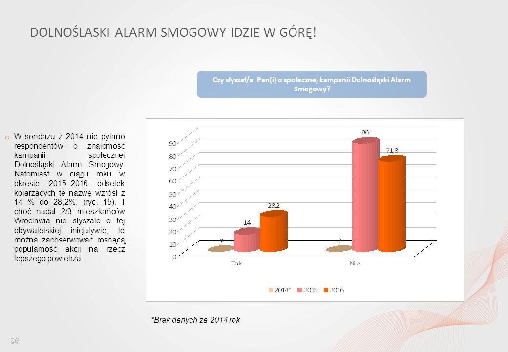 Percepcja jakości powietrza wśród mieszkańców Wrocławia i ocena dostępu do informacji w tym obszarze DOLNOŚLASKI ALARM SMOGOWY IDZIE W GÓRĘ.
