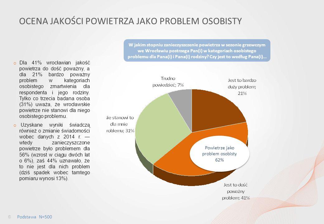 Percepcja jakości powietrza wśród mieszkańców Wrocławia i ocena dostępu do informacji w tym obszarze OCENA JAKOŚCI POWIETRZA JAKO PROBLEM OSOBISTY Podstawa N=500 o Dla 41% wrocławian jakość powietrza do dość poważny, a dla 21% bardzo poważny problem w kategoriach osobistego zmartwienia dla respondenta i jego rodziny.