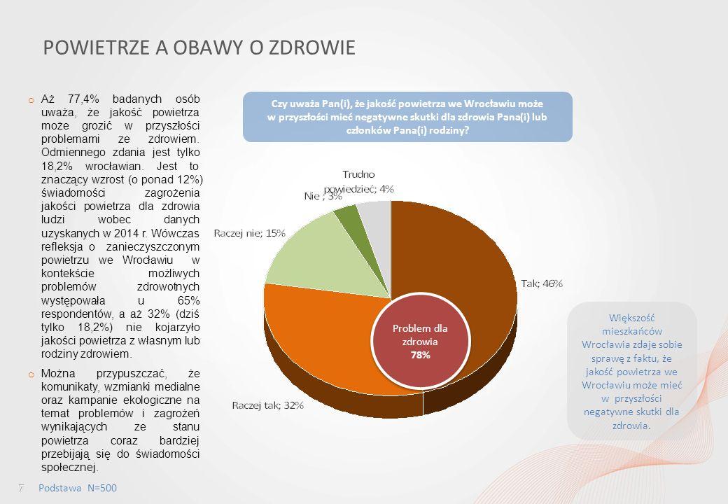 Percepcja jakości powietrza wśród mieszkańców Wrocławia i ocena dostępu do informacji w tym obszarze POWIETRZE A OBAWY O ZDROWIE Czy uważa Pan(i), że jakość powietrza we Wrocławiu może w przyszłości mieć negatywne skutki dla zdrowia Pana(i) lub członków Pana(i) rodziny.