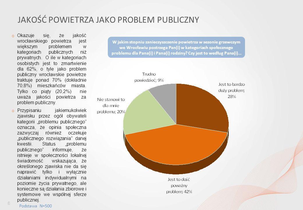Percepcja jakości powietrza wśród mieszkańców Wrocławia i ocena dostępu do informacji w tym obszarze JAKOŚĆ POWIETRZA JAKO PROBLEM PUBLICZNY Podstawa N=500 o Okazuje się, że jakość wrocławskiego powietrza jest większym problemem w kategoriach publicznych niż prywatnych.