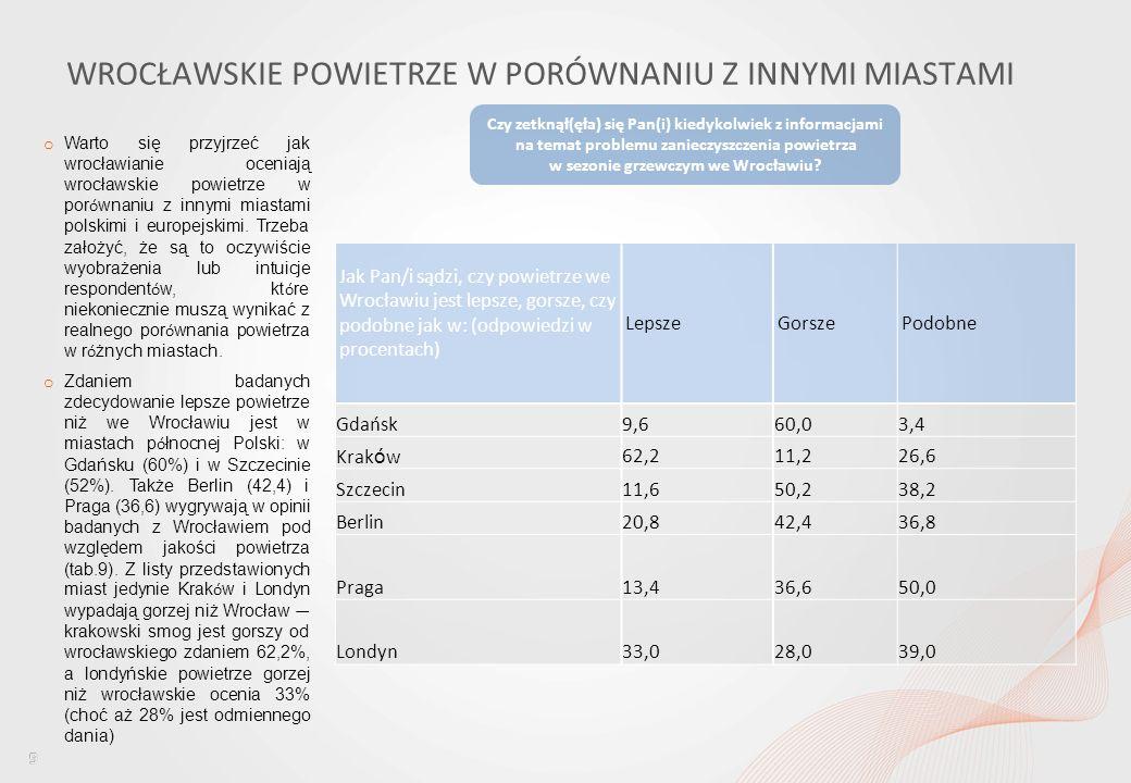 Percepcja jakości powietrza wśród mieszkańców Wrocławia i ocena dostępu do informacji w tym obszarze WROCŁAWSKIE POWIETRZE W PORÓWNANIU Z INNYMI MIASTAMI Czy zetknął(ęła) się Pan(i) kiedykolwiek z informacjami na temat problemu zanieczyszczenia powietrza w sezonie grzewczym we Wrocławiu.