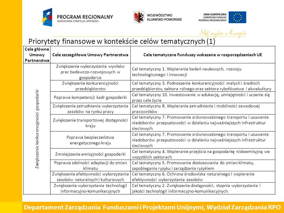 Departament Zarządzania Funduszami i Projektami Unijnymi, Wydział Zarządzania RPO Priorytety finansowe w kontekście celów tematycznych (1) Cele główne Umowy Partnerstwa Cele szczegółowe Umowy PartnerstwaCele tematyczne Funduszy wskazane w rozporządzeniach UE Zwiększenie konkurencyjności gospodarki Zwiększenie wykorzystania wyników prac badawczo-rozwojowych w gospodarce Cel tematyczny 1.