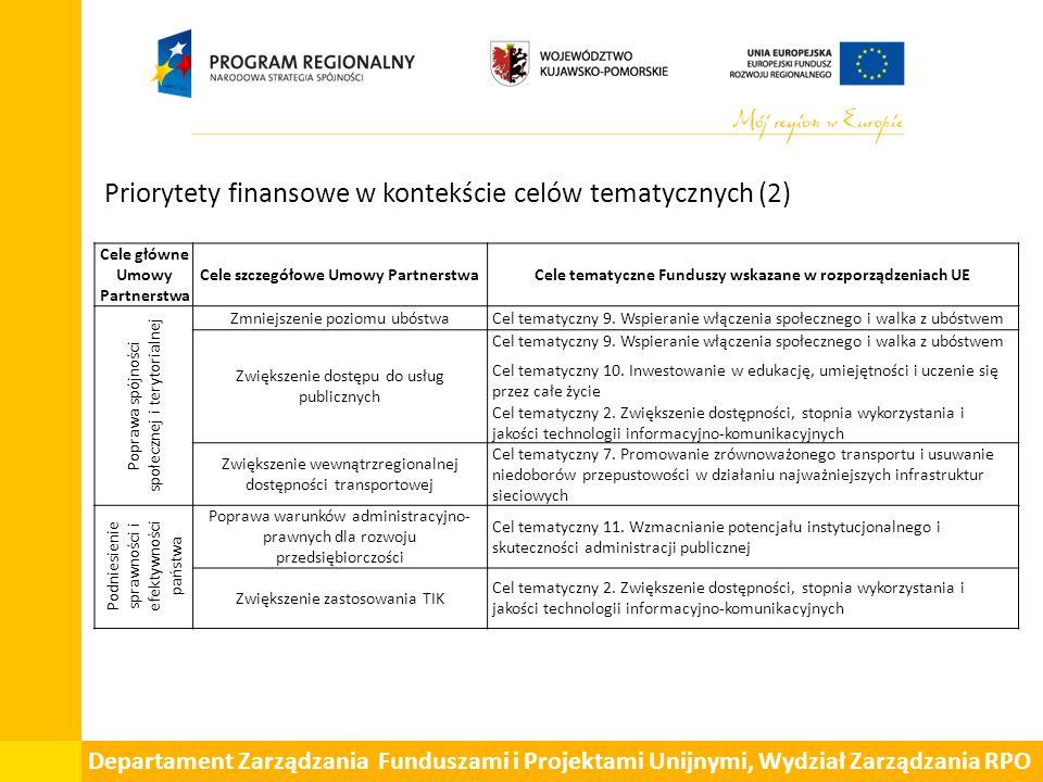Departament Zarządzania Funduszami i Projektami Unijnymi, Wydział Zarządzania RPO Priorytety finansowe w kontekście celów tematycznych (2) Cele główne Umowy Partnerstwa Cele szczegółowe Umowy PartnerstwaCele tematyczne Funduszy wskazane w rozporządzeniach UE Poprawa spójności społecznej i terytorialnej Zmniejszenie poziomu ubóstwaCel tematyczny 9.