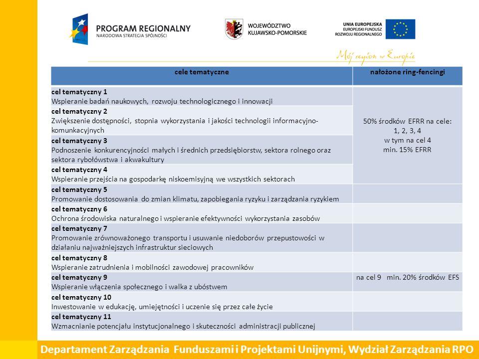 Departament Zarządzania Funduszami i Projektami Unijnymi, Wydział Zarządzania RPO cele tematycznenałożone ring-fencingi cel tematyczny 1 Wspieranie badań naukowych, rozwoju technologicznego i innowacji 50% środków EFRR na cele: 1, 2, 3, 4 w tym na cel 4 min.