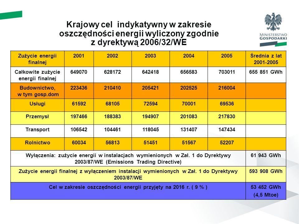 Krajowy cel indykatywny w zakresie oszczędności energii wyliczony zgodnie z dyrektywą 2006/32/WE Zużycie energii finalnej 20012002200320042005Średnia