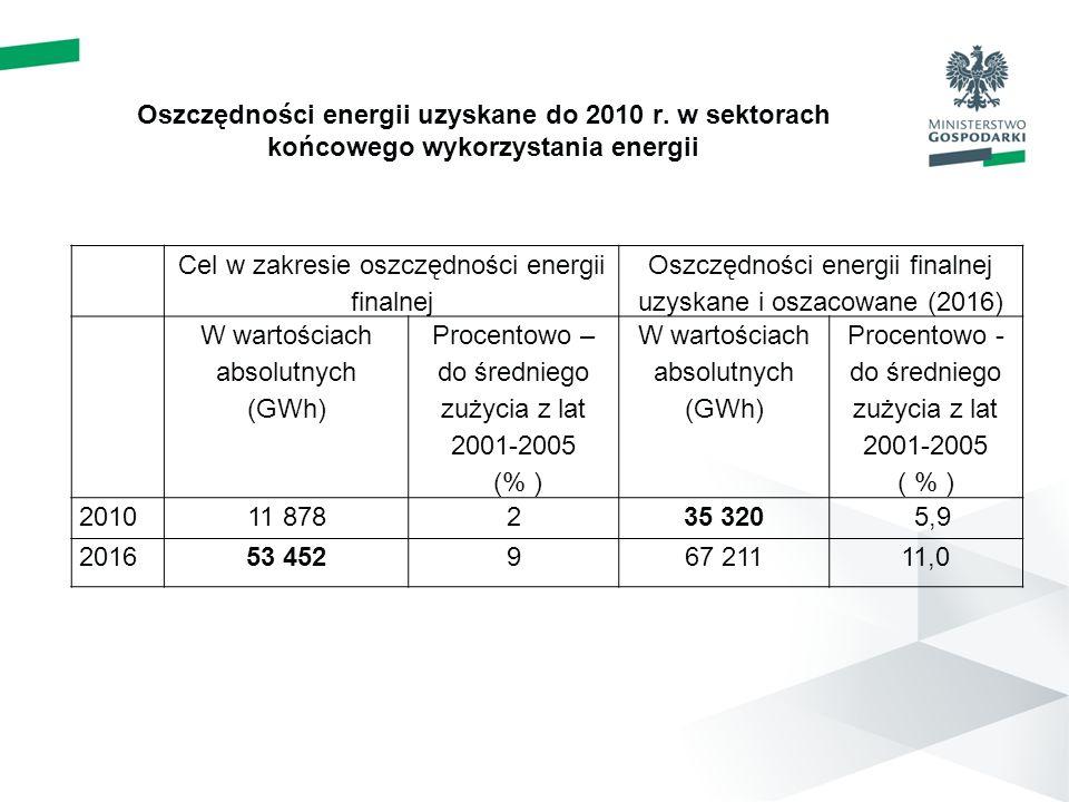 Oszczędności energii uzyskane do 2010 r. w sektorach końcowego wykorzystania energii Cel w zakresie oszczędności energii finalnej Oszczędności energii