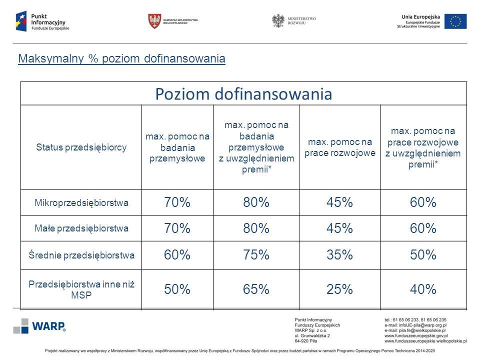 Maksymalny % poziom dofinansowania Poziom dofinansowania Status przedsiębiorcy max. pomoc na badania przemysłowe max. pomoc na badania przemysłowe z u