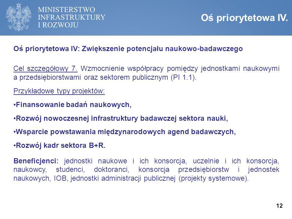 Oś priorytetowa III: Wsparcie otoczenia i potencjału innowacyjnych przedsiębiorstw Cel szczegółowy 5.