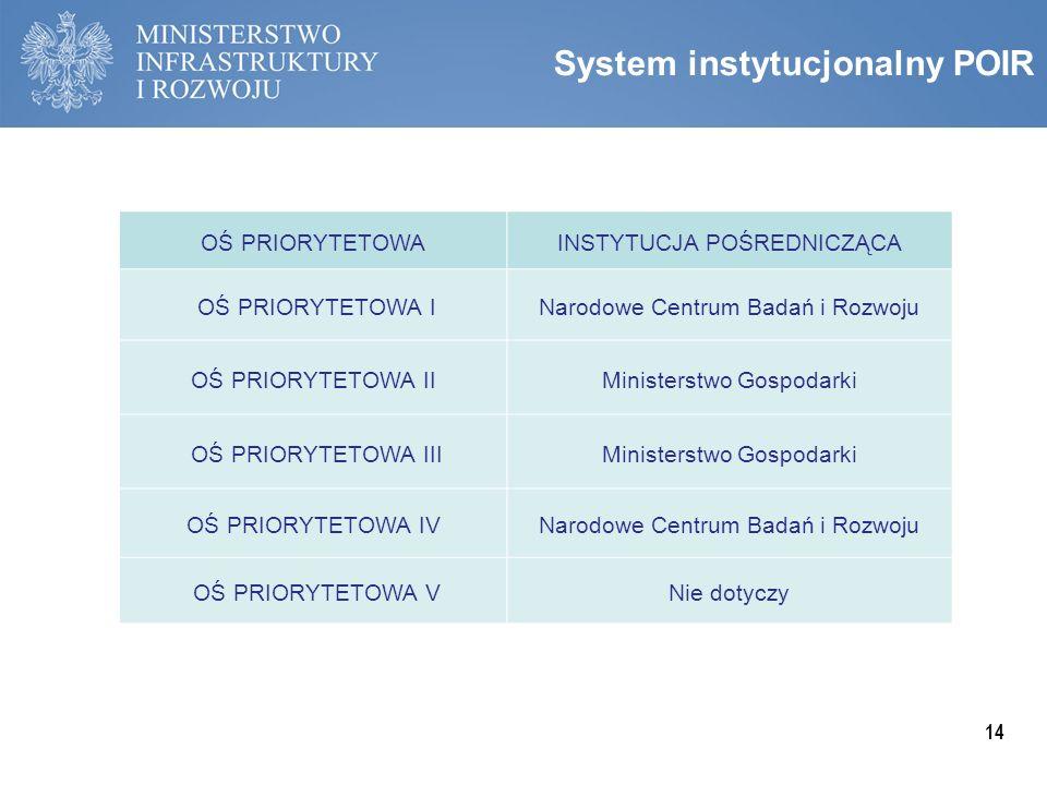 13 Oś priorytetowa Alokacja na oś (mln EUR) Wkład UE (mln EUR) Wkład krajowy (mln EUR) Udział osi w alokacji I.Wsparcie prowadzenia prac B+R przez prz