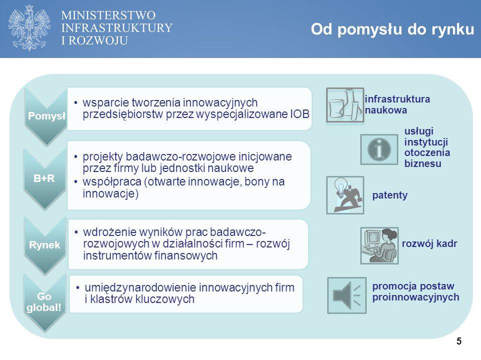 Beneficjenci PO IR Główni odbiorcy wsparcia w ramach PO IR: przedsiębiorstwa (w szczególności MŚP), jednostki naukowe, uczelnie, instytucje otoczenia