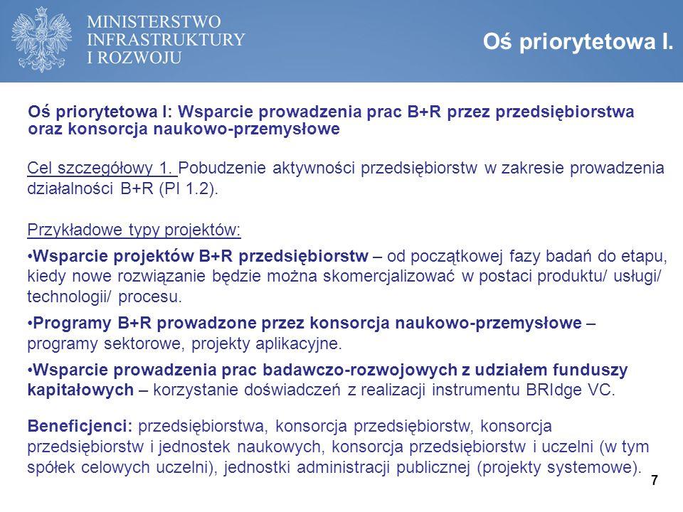 Osie priorytetowe POIR I.Wsparcie prowadzenia prac B+R przez przedsiębiorstwa oraz konsorcja naukowo-przemysłowe II.Wsparcie innowacji w przedsiębiorstwach III.Wsparcie otoczenia i potencjału innowacyjnych przedsiębiorstw IV.Zwiększenie potencjału naukowo-badawczego V.Pomoc techniczna Alokacja POIR: 10 187,5 mln EUR, w tym 8 614,1 mln EUR z EFRR Wykres: Podział alokacji POIR na osie priorytetowe.