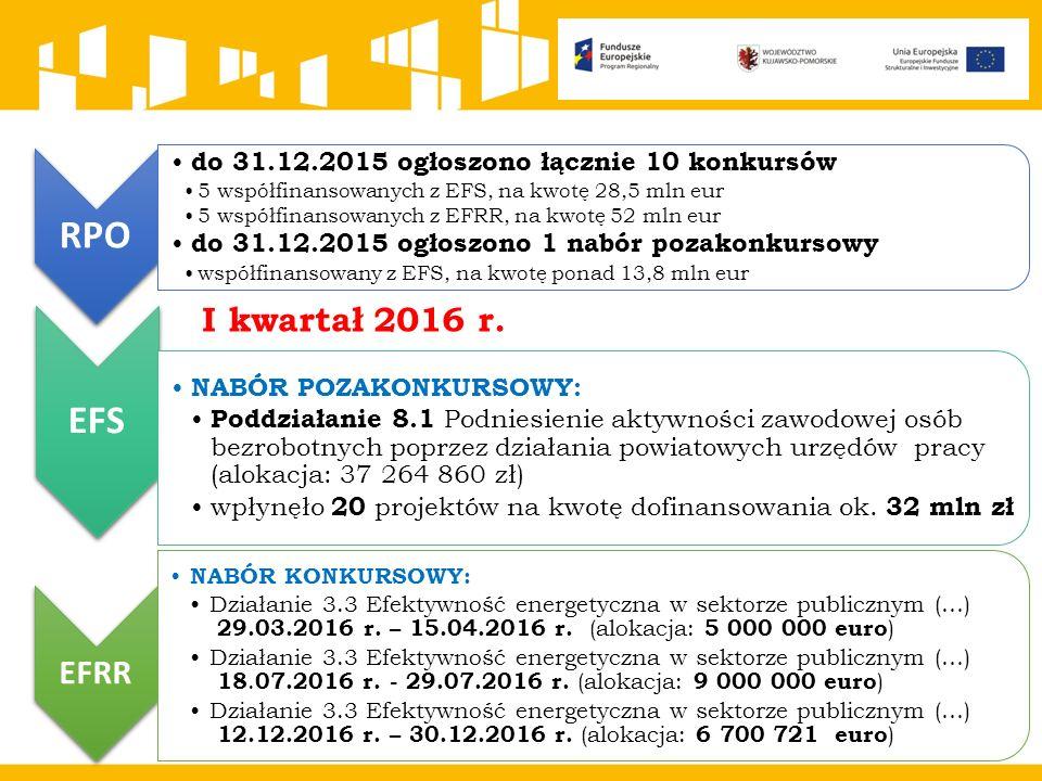 RPO do 31.12.2015 ogłoszono łącznie 10 konkursów 5 współfinansowanych z EFS, na kwotę 28,5 mln eur 5 współfinansowanych z EFRR, na kwotę 52 mln eur do 31.12.2015 ogłoszono 1 nabór pozakonkursowy współfinansowany z EFS, na kwotę ponad 13,8 mln eur EFS NABÓR POZAKONKURSOWY: Poddziałanie 8.1 Podniesienie aktywności zawodowej osób bezrobotnych poprzez działania powiatowych urzędów pracy (alokacja: 37 264 860 zł) wpłynęło 20 projektów na kwotę dofinansowania ok.