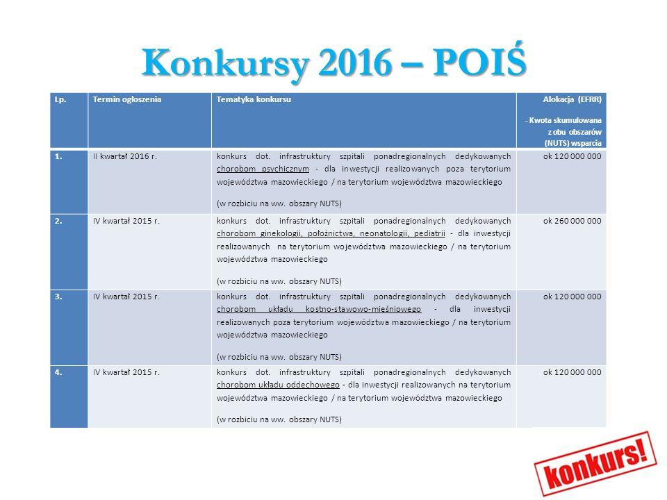 Konkursy 2016 – POIŚ Lp.Termin ogłoszeniaTematyka konkursu Alokacja (EFRR) - Kwota skumulowana z obu obszarów (NUTS) wsparcia 1.II kwartał 2016 r. kon