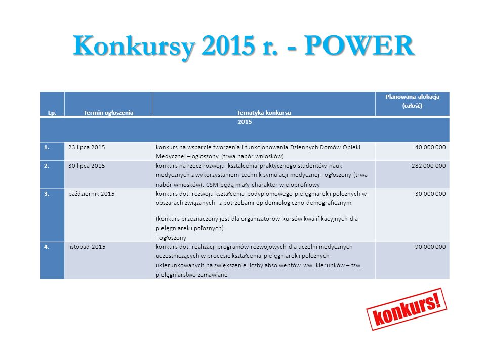Konkursy 2015 r. - POWER Lp.