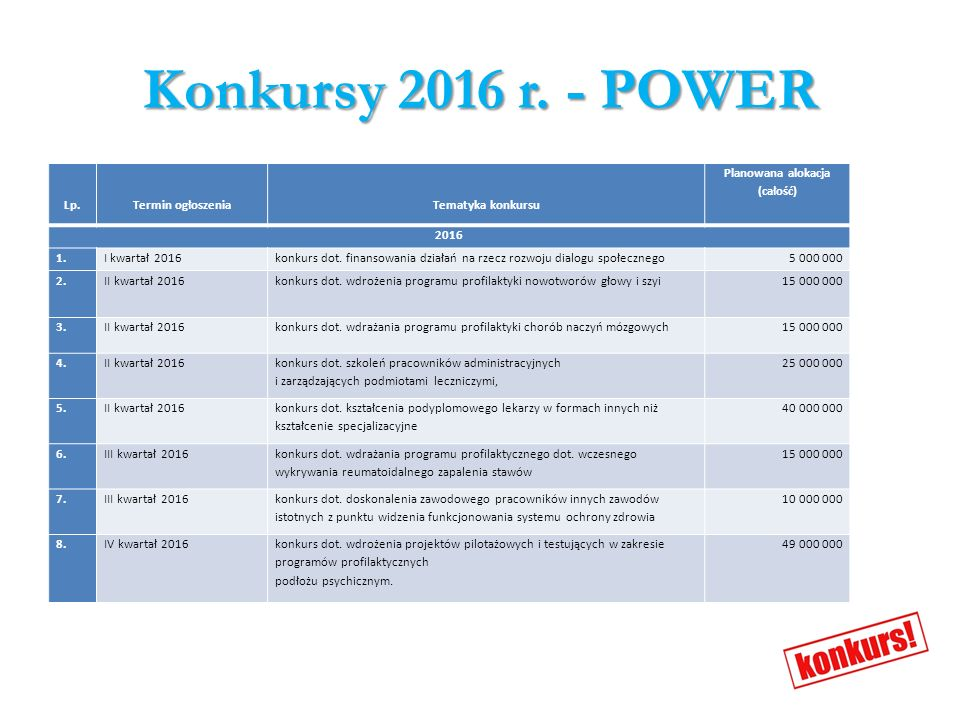 Konkursy 2015 r.– POIŚ Termin ogłoszeniaTematyka konkursu Planowana alokacja (PLN z EFRR) 2015 1.