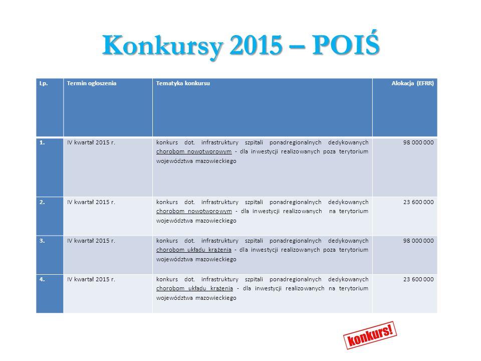 Konkursy 2015 – POIŚ Lp.Termin ogłoszeniaTematyka konkursuAlokacja (EFRR) 1.IV kwartał 2015 r. konkurs dot. infrastruktury szpitali ponadregionalnych