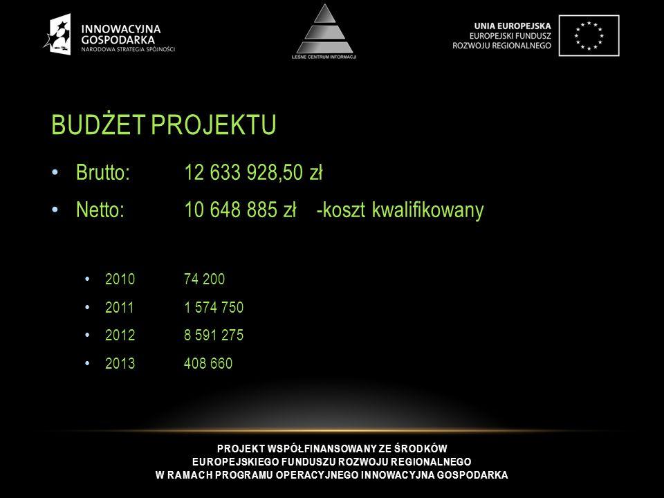 PROJEKT WSPÓŁFINANSOWANY ZE ŚRODKÓW EUROPEJSKIEGO FUNDUSZU ROZWOJU REGIONALNEGO W RAMACH PROGRAMU OPERACYJNEGO INNOWACYJNA GOSPODARKA BUDŻET PROJEKTU Brutto:12 633 928,50 zł Netto: 10 648 885 zł-koszt kwalifikowany 201074 200 20111 574 750 20128 591 275 2013408 660
