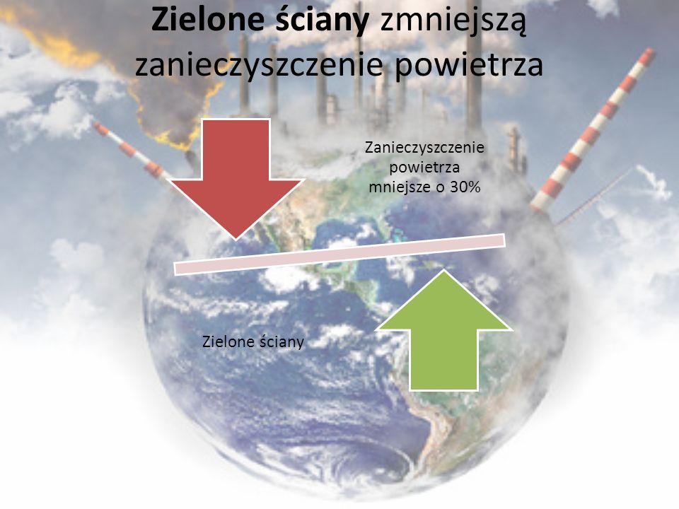 Zielone ściany zmniejszą zanieczyszczenie powietrza Zanieczyszczenie powietrza mniejsze o 30% Zielone ściany