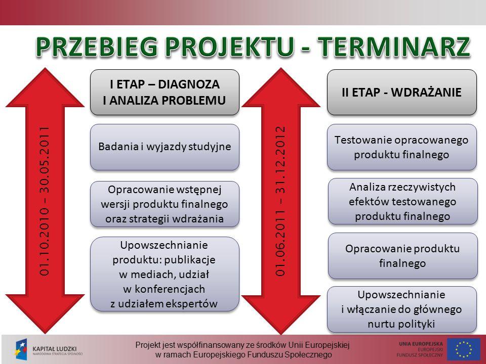 Projekt jest współfinansowany ze środków Unii Europejskiej w ramach Europejskiego Funduszu Społecznego 01.10.2010 – 30.05.2011 I ETAP – DIAGNOZA I ANALIZA PROBLEMU Badania i wyjazdy studyjne Opracowanie wstępnej wersji produktu finalnego oraz strategii wdrażania Upowszechnianie produktu: publikacje w mediach, udział w konferencjach z udziałem ekspertów 01.06.2011 – 31.12.2012 II ETAP - WDRAŻANIE Testowanie opracowanego produktu finalnego Analiza rzeczywistych efektów testowanego produktu finalnego Opracowanie produktu finalnego Upowszechnianie i włączanie do głównego nurtu polityki