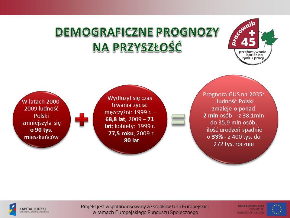 Projekt jest współfinansowany ze środków Unii Europejskiej w ramach Europejskiego Funduszu Społecznego W latach 2000- 2009 ludność Polski zmniejszyła się o 90 tys.