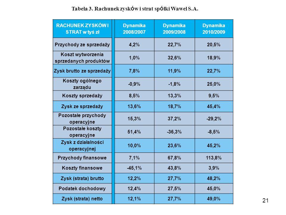21 RACHUNEK ZYSKÓW I STRAT w tyś zł Dynamika 2008/2007 Dynamika 2009/2008 Dynamika 2010/2009 Przychody ze sprzedaży4,2%22,7%20,5% Koszt wytworzenia sprzedanych produktów 1,0%32,6%18,9% Zysk brutto ze sprzedaży7,8%11,9%22,7% Koszty ogólnego zarządu -0,9%-1,8%25,0% Koszty sprzedaży8,5%13,3%9,5% Zysk ze sprzedaży 13,6%18,7%45,4% Pozostałe przychody operacyjne 15,3%37,2%-29,2% Pozostałe koszty operacyjne 51,4%-36,3%-8,5% Zysk z działalności operacyjnej 10,0%23,6%45,2% Przychody finansowe7,1%67,8%113,8% Koszty finansowe-45,1%43,8%3,9% Zysk (strata) brutto12,2%27,7%48,2% Podatek dochodowy12,4%27,5%45,0% Zysk (strata) netto12,1%27,7%49,0% Tabela 3.