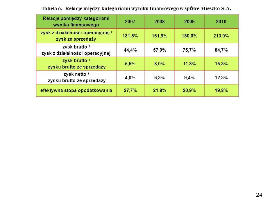 24 Relacje pomiędzy kategoriami wyniku finansowego 2007200820092010 zysk z działalności operacyjnej / zysk ze sprzedaży 131,5%161,9%180,0%213,9% zysk brutto / zysk z działalności operacyjnej 44,4%57,0%75,7%84,7% zysk brutto / zysku brutto ze sprzedaży 5,5%8,0%11,8%15,3% zysk netto / zysku brutto ze sprzedaży 4,0%6,3%9,4%12,3% efektywna stopa opodatkowania27,7%21,8%20,9%19,8% Tabela 6.