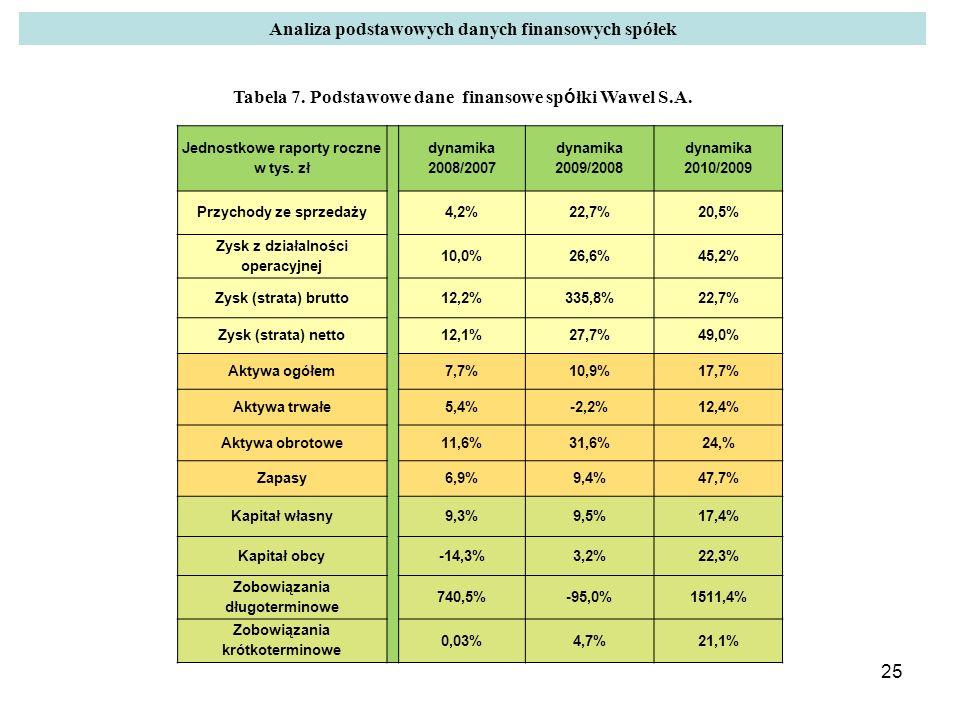 25 Jednostkowe raporty roczne w tys. zł dynamika 2008/2007 dynamika 2009/2008 dynamika 2010/2009 Przychody ze sprzedaży4,2%22,7%20,5% Zysk z działalno